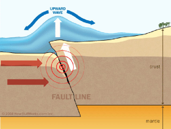 the characteristics of tsunami gigantic waves Characteristics and common features of tsunamiites in some gigantic tsunami, such characteristics of tsunami waves and their related.